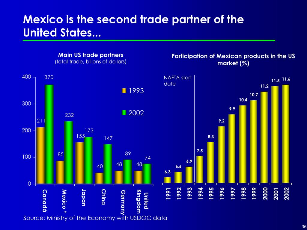 Mexico is the second trade partner of the United States...