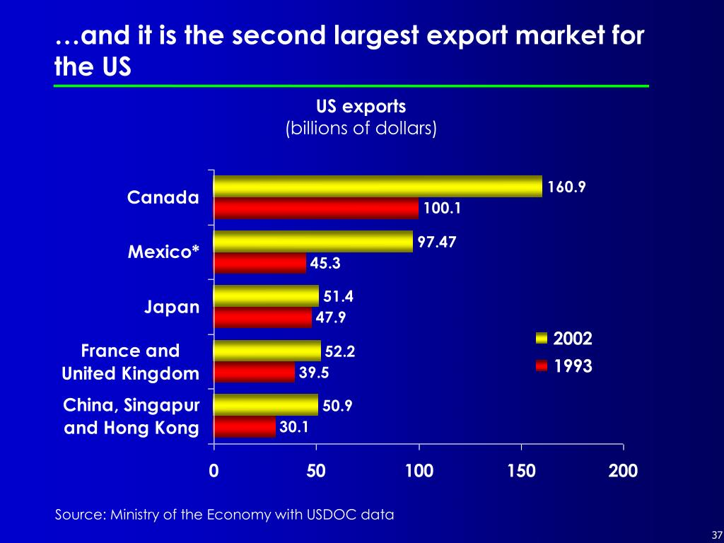 …and it is the second largest export market for the US