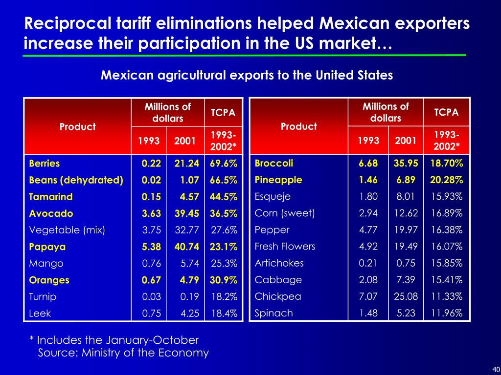 Reciprocal tariff eliminations helped Mexican exporters increase their participation in the US market…