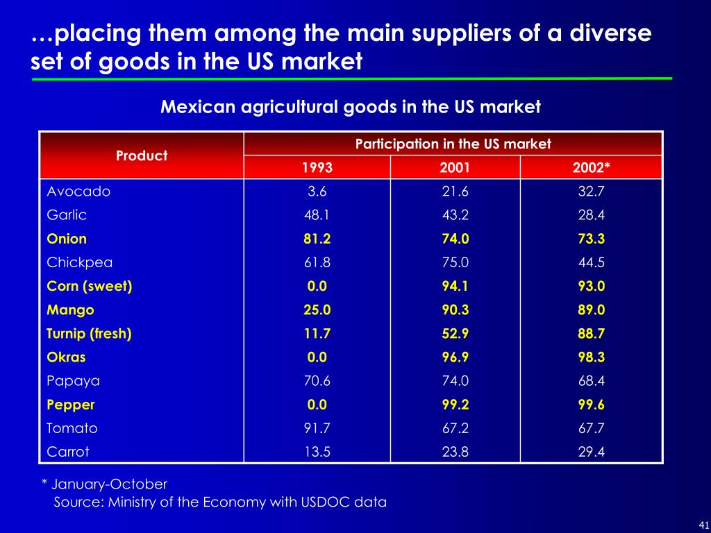 …placing them among the main suppliers of a diverse set of goods in the US market