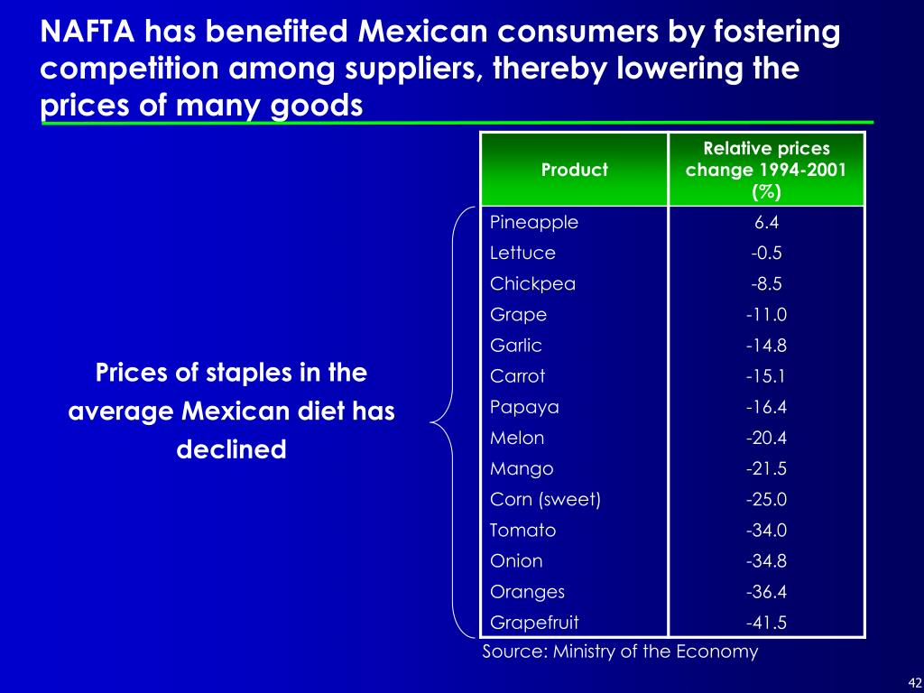 NAFTA has benefited Mexican consumers by fostering competition among suppliers, thereby lowering the prices of many goods
