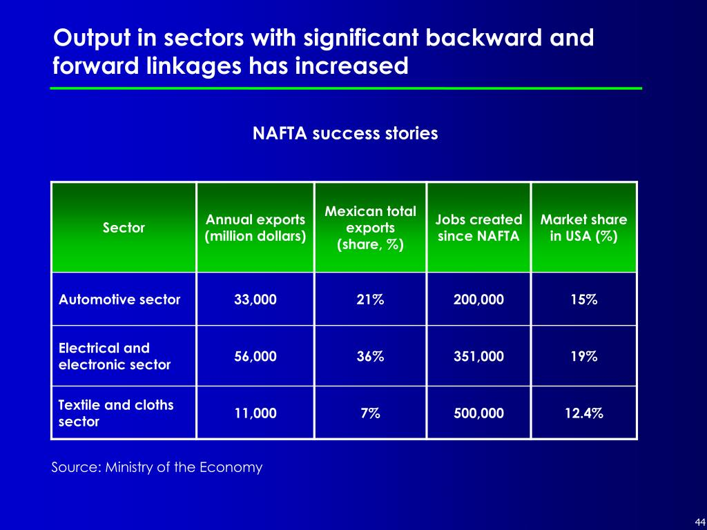 Output in sectors with significant backward and forward linkages has increased