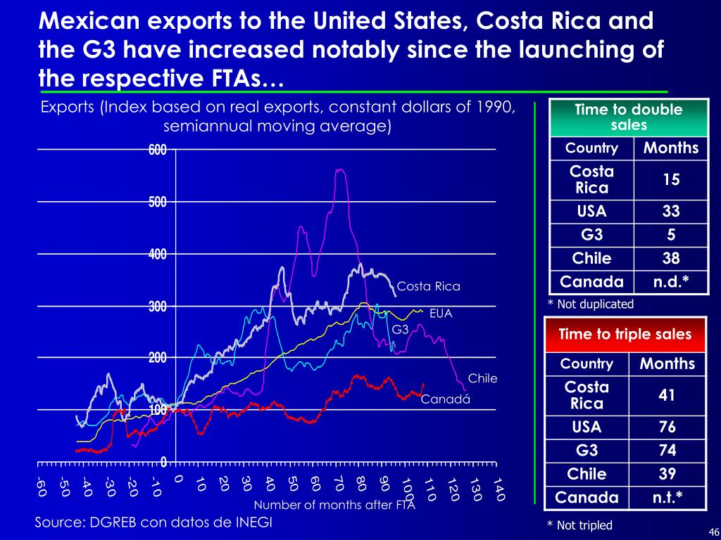 Mexican exports to the United States, Costa Rica and the G3 have increased notably since the launching of the respective FTAs…