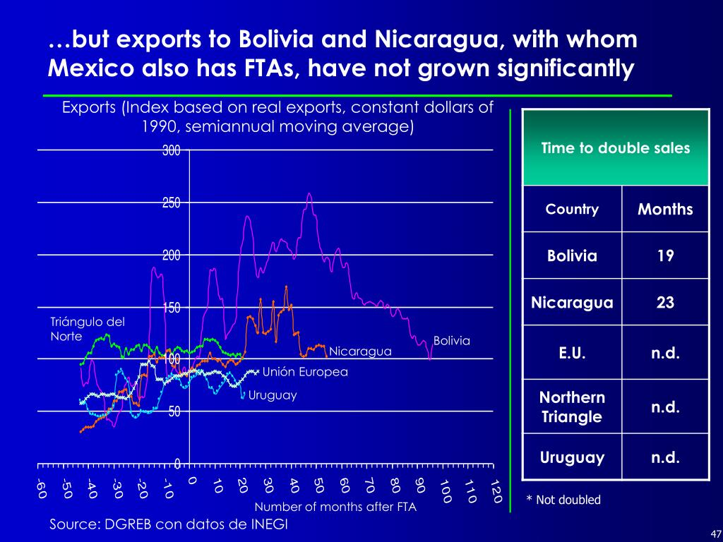 …but exports to Bolivia and Nicaragua, with whom Mexico also has FTAs, have not grown significantly