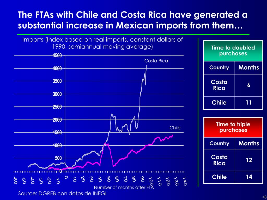 The FTAs with Chile and Costa Rica have generated a substantial increase in Mexican imports from them…