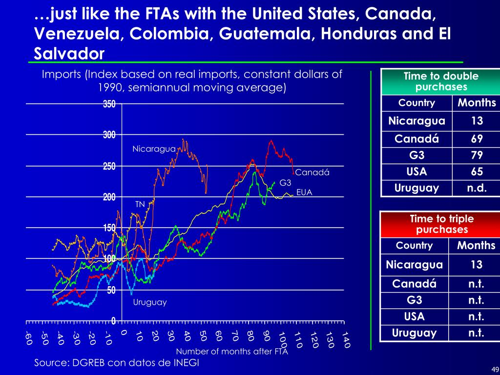 …just like the FTAs with the United States, Canada, Venezuela, Colombia, Guatemala, Honduras and El Salvador