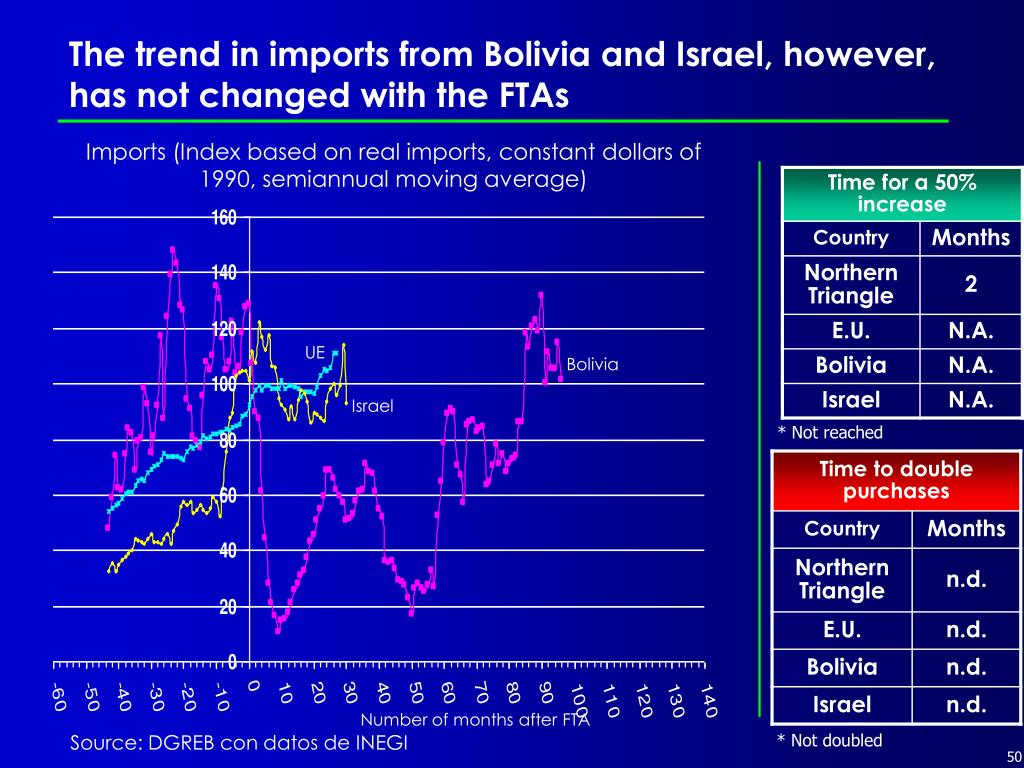 The trend in imports from Bolivia and Israel, however, has not changed with the FTAs