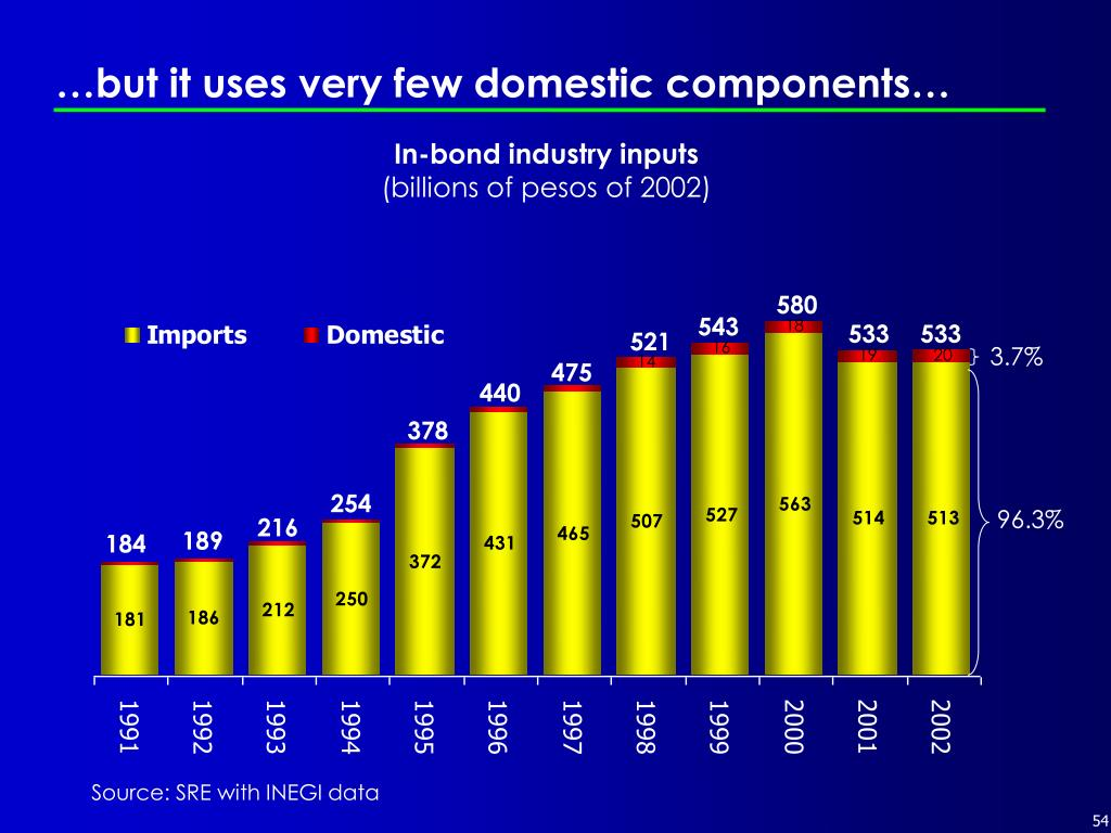 …but it uses very few domestic components…