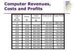 computer revenues costs and profits