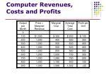 computer revenues costs and profits1