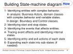 building state machine diagram