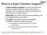 what is a state transition diagram