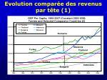 evolution compar e des revenus par t te 1