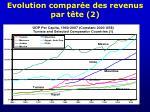 evolution compar e des revenus par t te 2