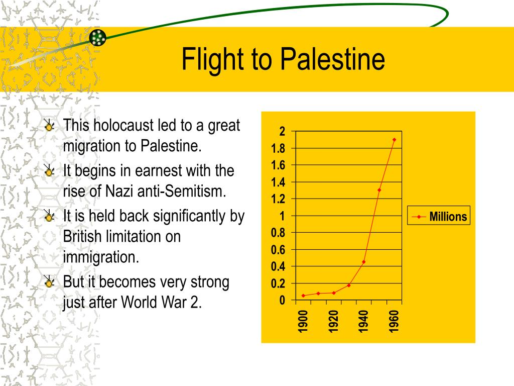 Flight to Palestine