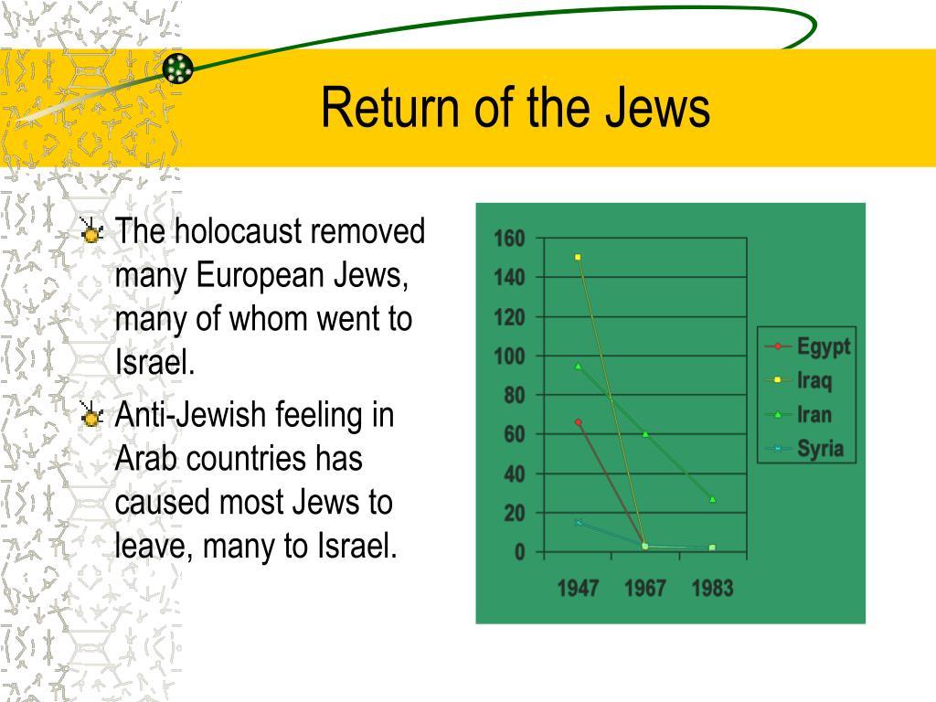 Return of the Jews