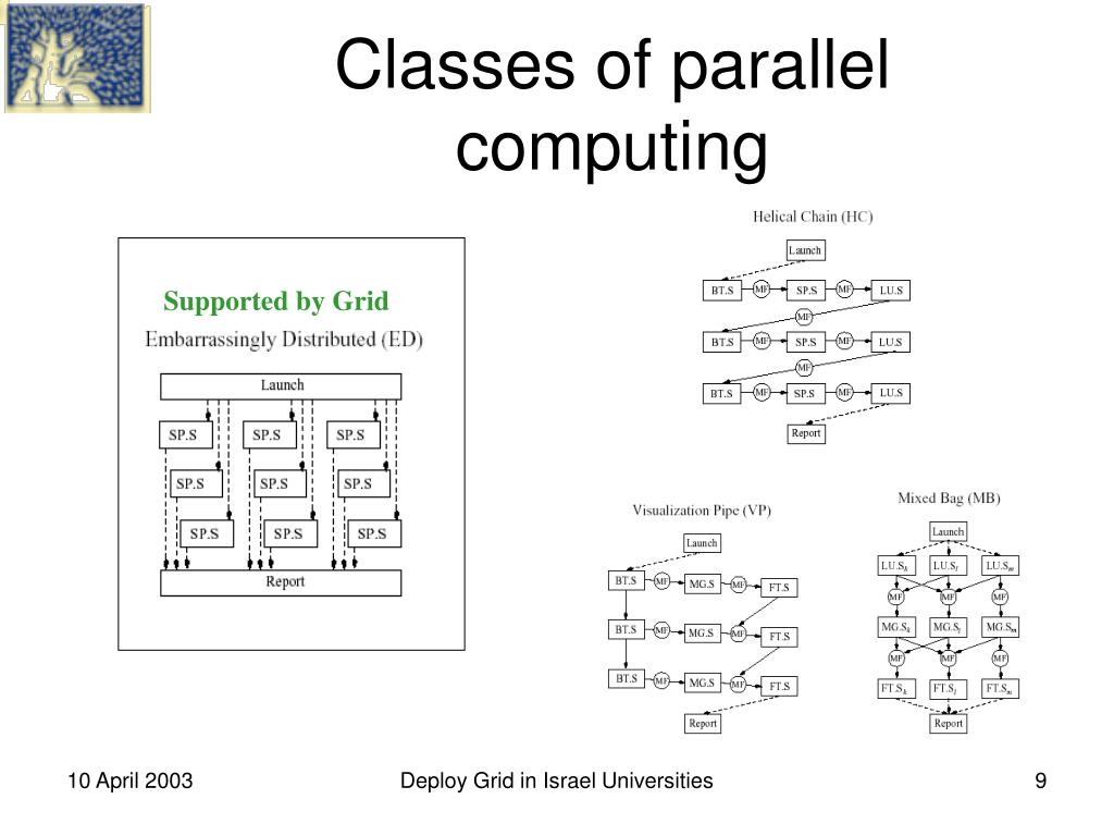 Classes of parallel computing