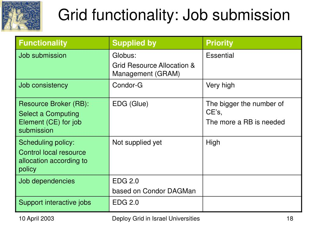 Grid functionality: Job submission