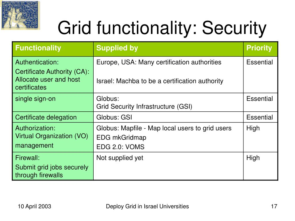 Grid functionality: Security