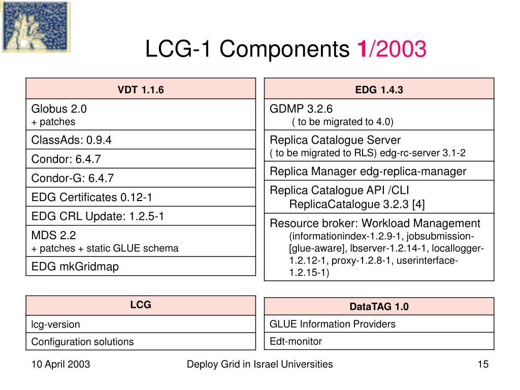 LCG-1 Components