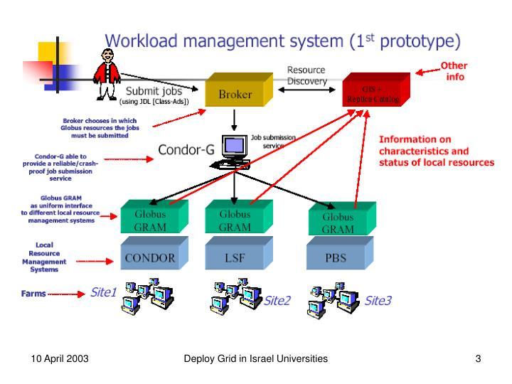 Deploy Grid in Israel Universities