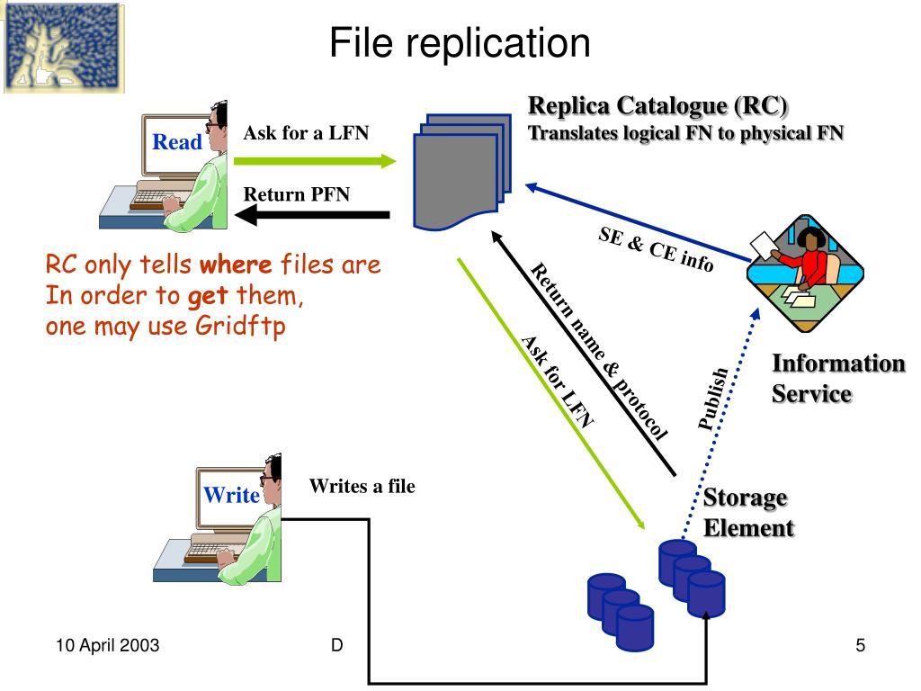 Replica Catalogue (RC)