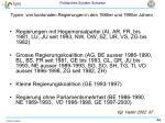 typen von kantonalen regierungen in den 1980er und 1990er jahren