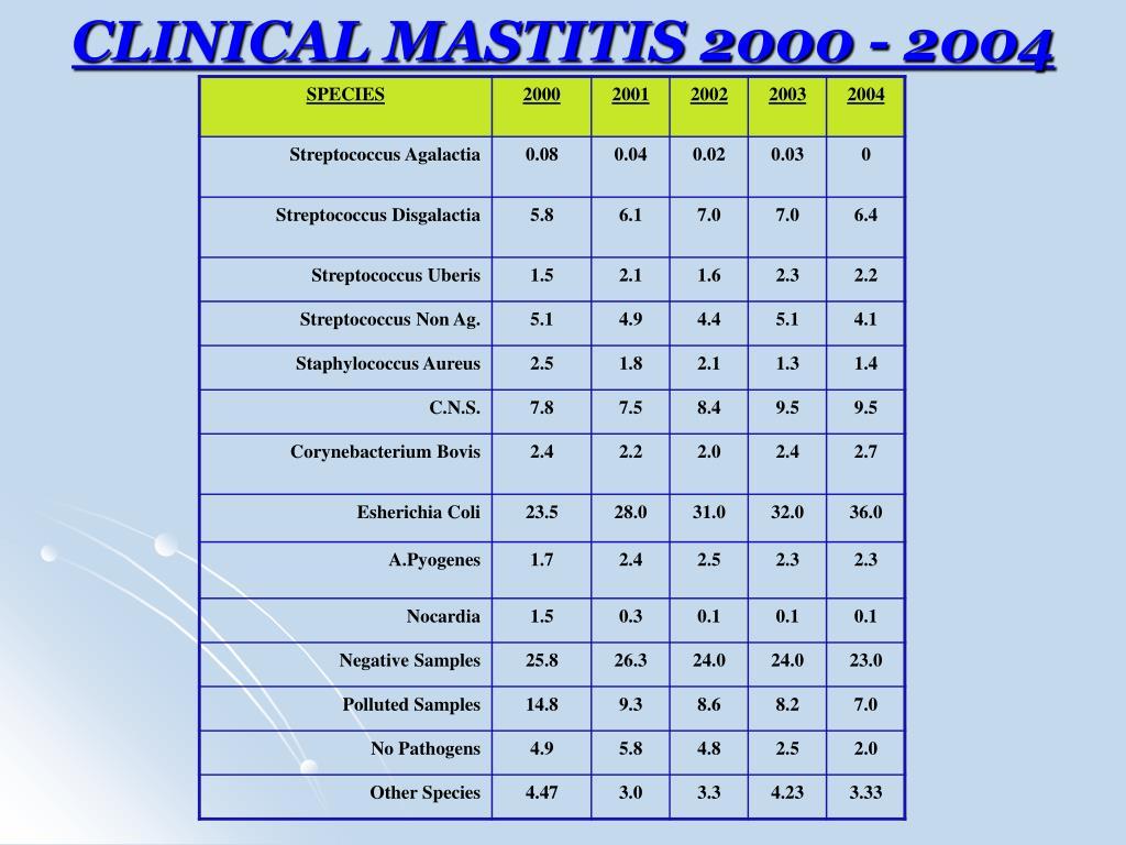 CLINICAL MASTITIS 2000 - 2004
