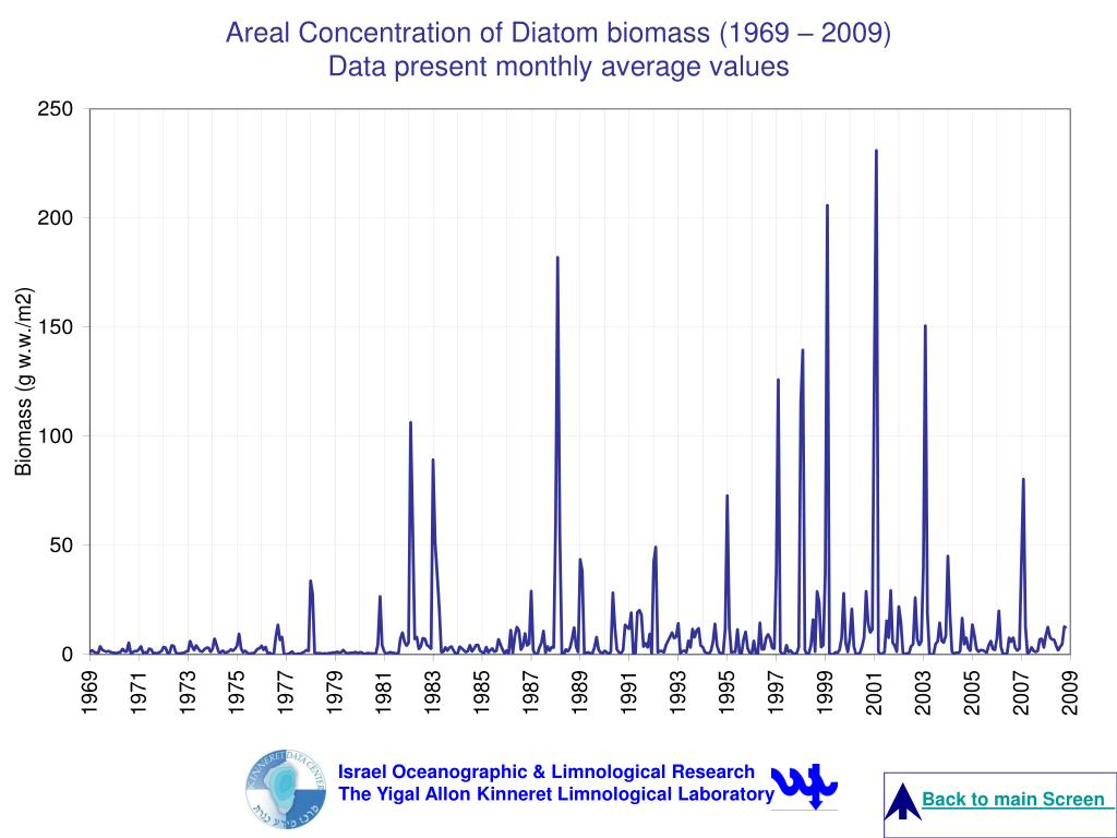 Israel Oceanographic & Limnological Research