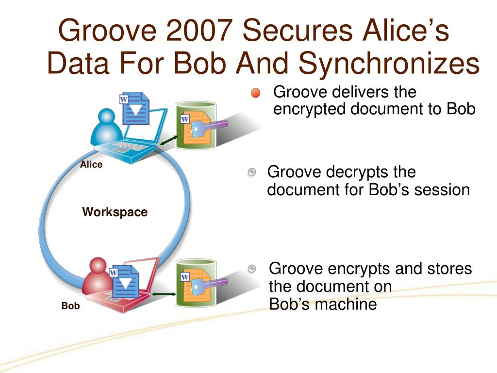 Groove delivers the encrypted document to Bob