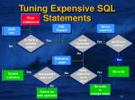 tuning expensive sql statements