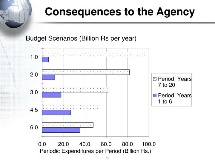 Consequences to the Agency