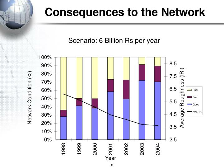 Consequences to the Network