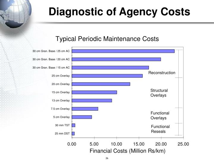 Diagnostic of Agency Costs