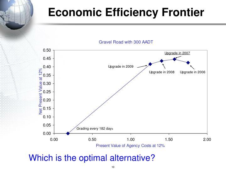 Economic Efficiency Frontier