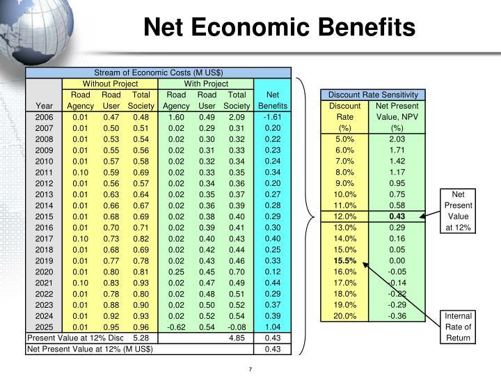 Net Economic Benefits