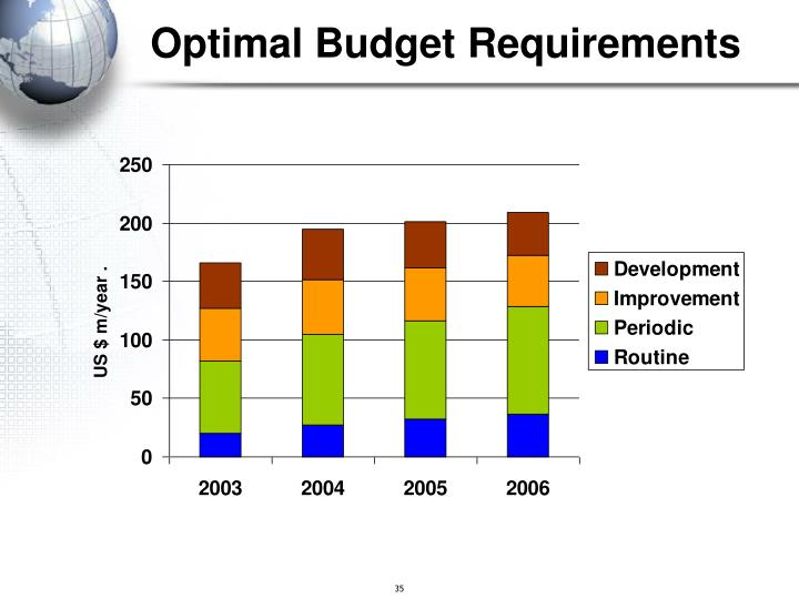 Optimal Budget Requirements