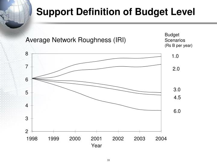 Support Definition of Budget Level