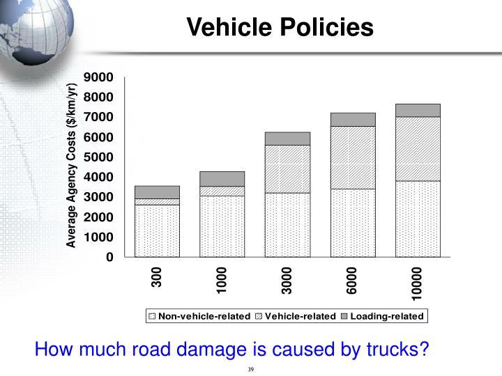 Vehicle Policies