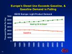 europe s diesel use exceeds gasoline gasoline demand is falling