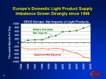europe s domestic light product supply imbalance grown strongly since 1998