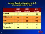 largest gasoline suppliers to u s thousand barrels per day