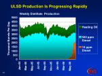 ulsd production is progressing rapidly