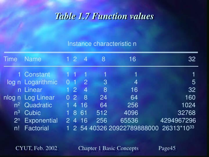 Table 1.7 Function values
