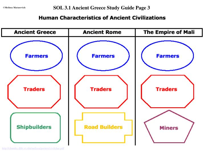 SOL 3.1 Ancient Greece Study Guide Page 3