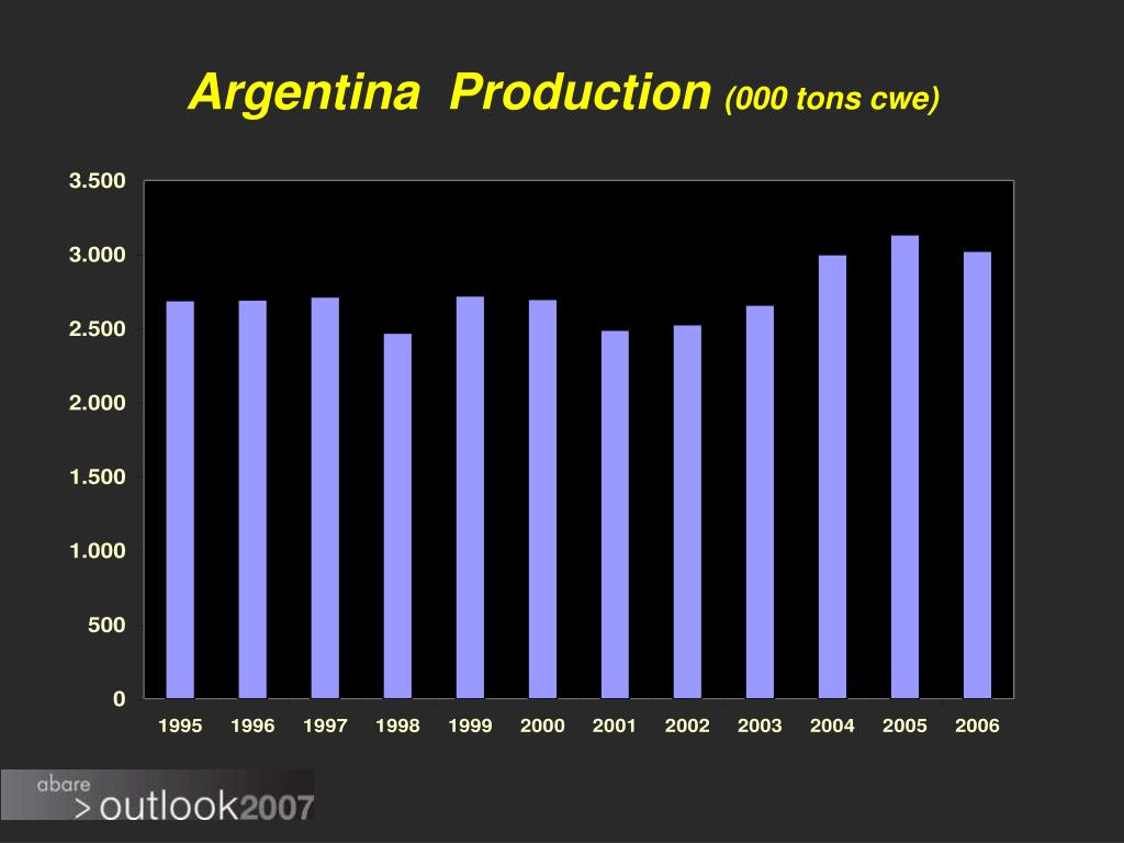Argentina  Production