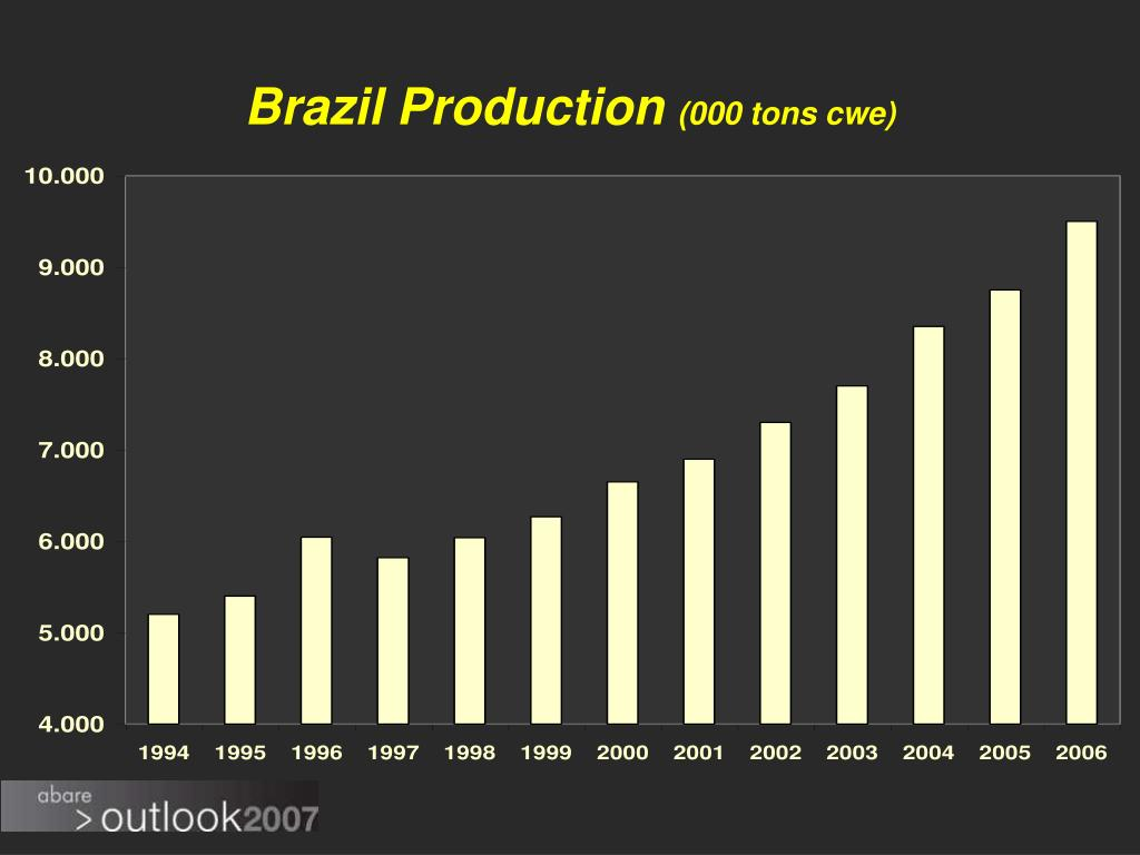 Brazil Production