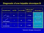 diagnostic d une h patite chronique b