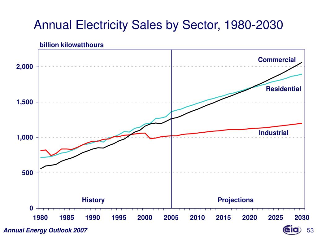 Annual Electricity Sales by Sector, 1980-2030