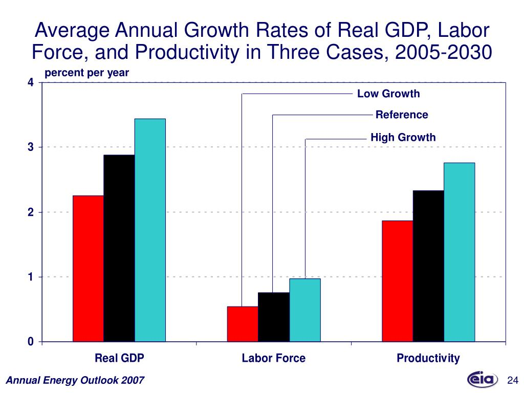 Average Annual Growth Rates of Real GDP, Labor Force, and Productivity in Three Cases, 2005-2030